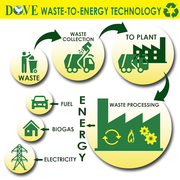 DOVE Biotech waste to energy technology